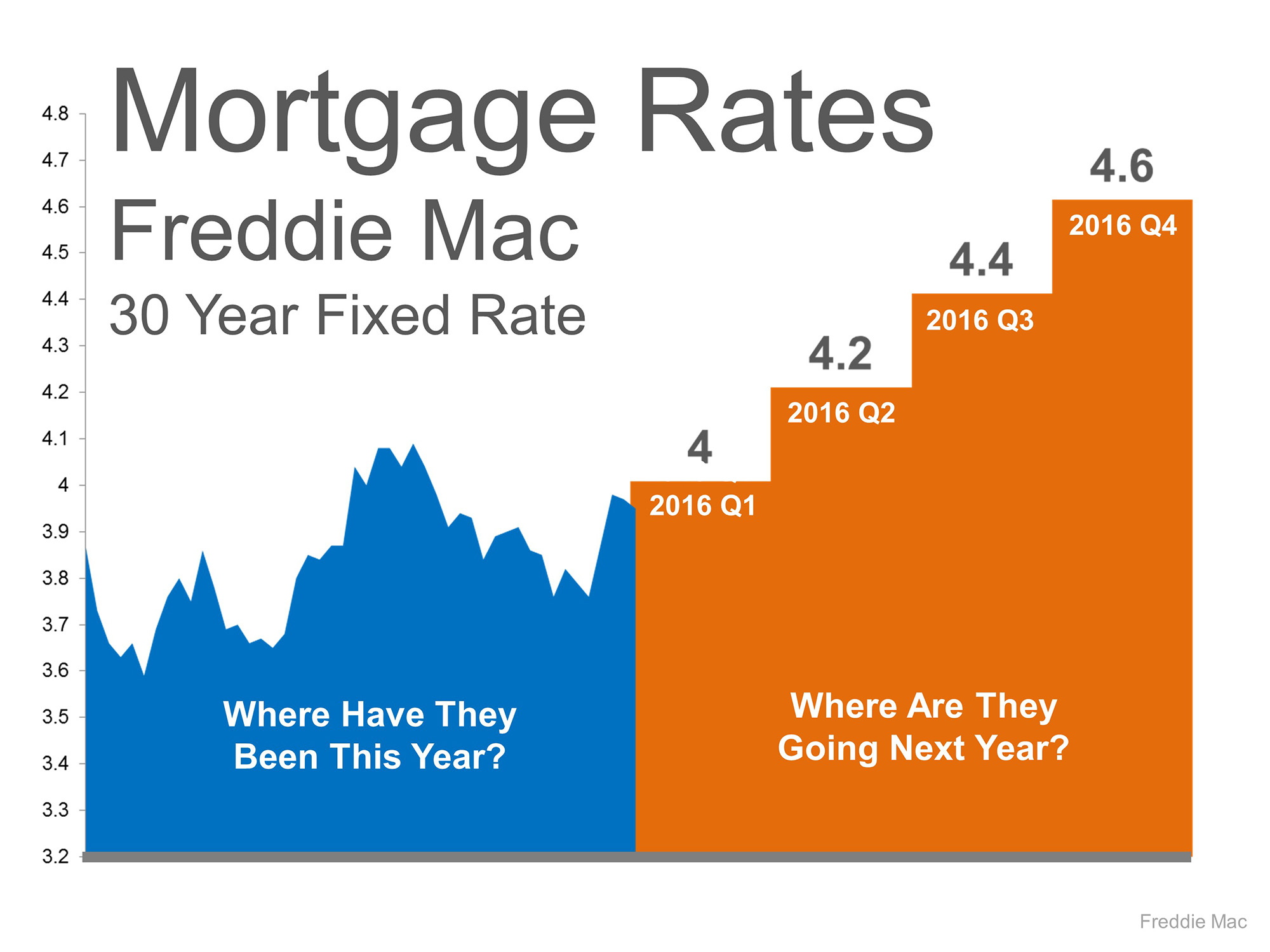 KCM Dec 15 - Rates projected 2016